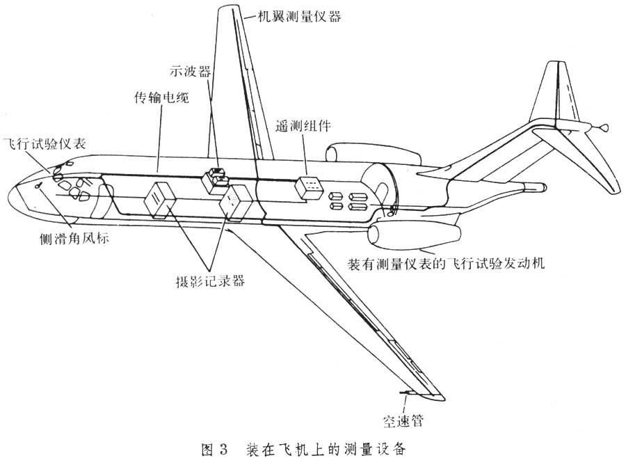 飞行器上的各种参数多用传感器进行测量,飞机还用一些直接测量显示的