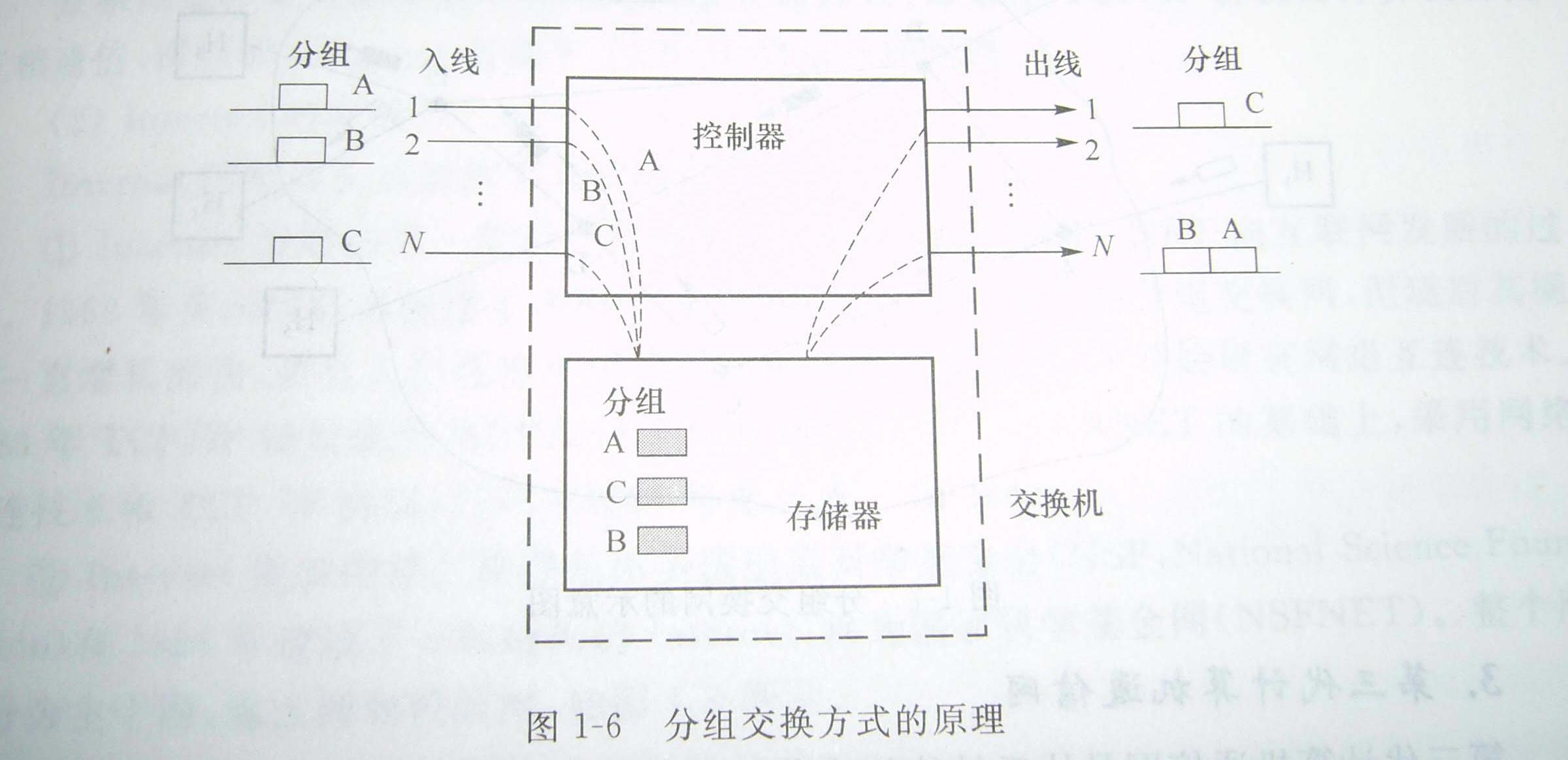 这种面向终端的计算机通信网的网络结构是以单个主机