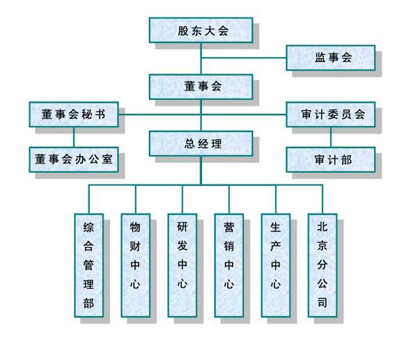 武汉天喻信息产业股份有限公司——组织结构