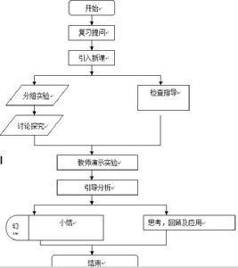 化学实验步骤流程图