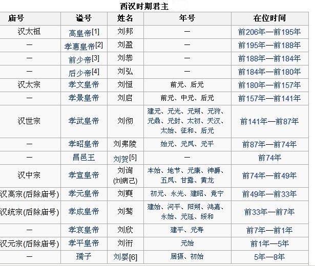 【汉朝皇帝列表】