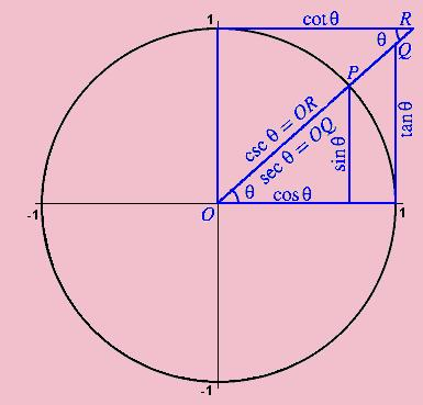 锐角三角函数知识点结构图