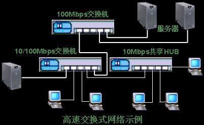 所有站点都连接到一个交换式集线器或局域网交换机上