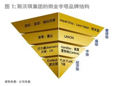 瑞士斯沃琪集团斯沃琪集团的倒金字塔品牌结