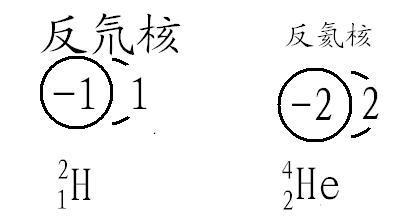 氢离子反物质原子结构示意图