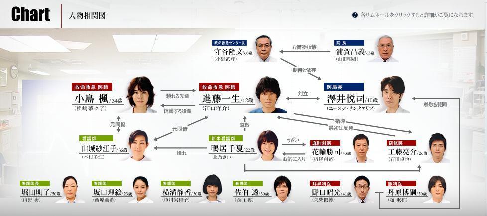 松岛菜菜子为中心,木村多江,在前三部出演过的八岛智人,须藤火影忍者