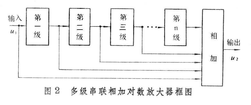 对数函数,用它作为放大电路的负载或反馈元件可以使