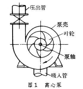 流体输送机械_360百科