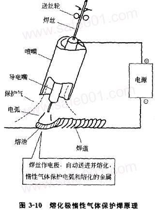 钨极氩弧自动焊,熔极氩弧自动焊,脉冲氩弧焊,超薄板(0.
