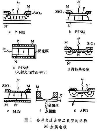 半导体光电二极管