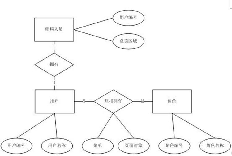 数据库的逻辑结构设计