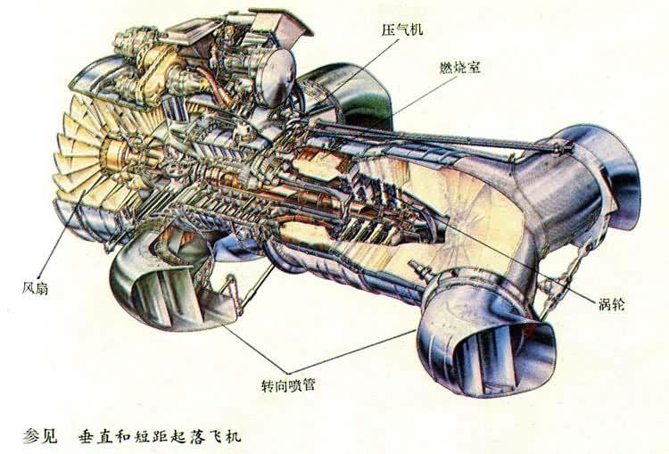 通常有4种换向方案:①飞机转向;②动力装置转向;③推力转向;④复合