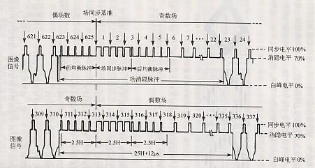 分别用微分和积分电路获得行同步信号和场同步