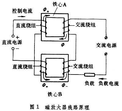 磁放大器电路中的输出电量(电流或功率)随输入电量
