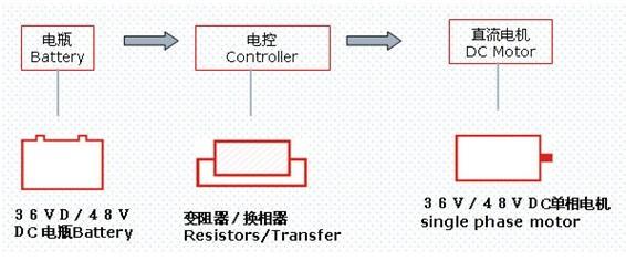电动汽车控制器接线图工作原理